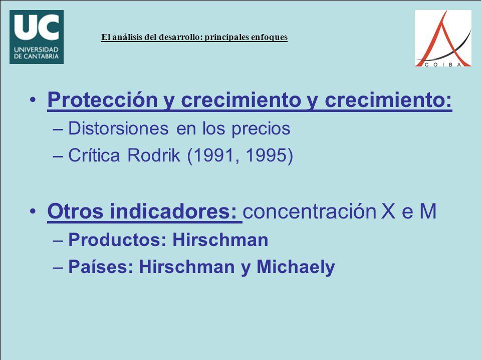 El análisis del desarrollo: principales enfoques Protección y crecimiento y crecimiento: –Distorsiones en los precios –Crítica Rodrik (1991, 1995) Otros indicadores: concentración X e M –Productos: Hirschman –Países: Hirschman y Michaely