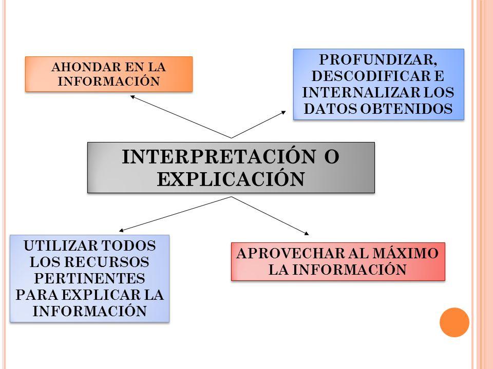 INTERPRETACIÓN O EXPLICACIÓN AHONDAR EN LA INFORMACIÓN PROFUNDIZAR, DESCODIFICAR E INTERNALIZAR LOS DATOS OBTENIDOS UTILIZAR TODOS LOS RECURSOS PERTIN
