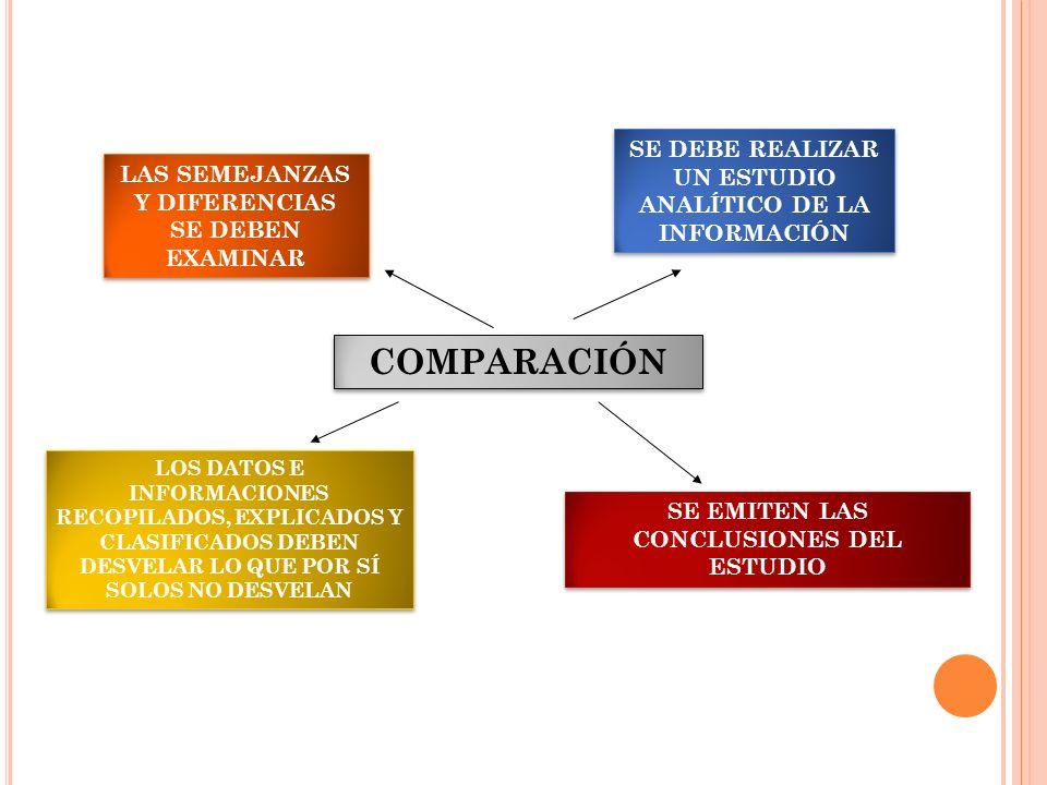 COMPARACIÓN LAS SEMEJANZAS Y DIFERENCIAS SE DEBEN EXAMINAR SE DEBE REALIZAR UN ESTUDIO ANALÍTICO DE LA INFORMACIÓN LOS DATOS E INFORMACIONES RECOPILAD
