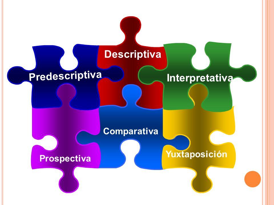 Predescriptiva Descriptiva Interpretativa Yuxtaposición Comparativa Prospectiva