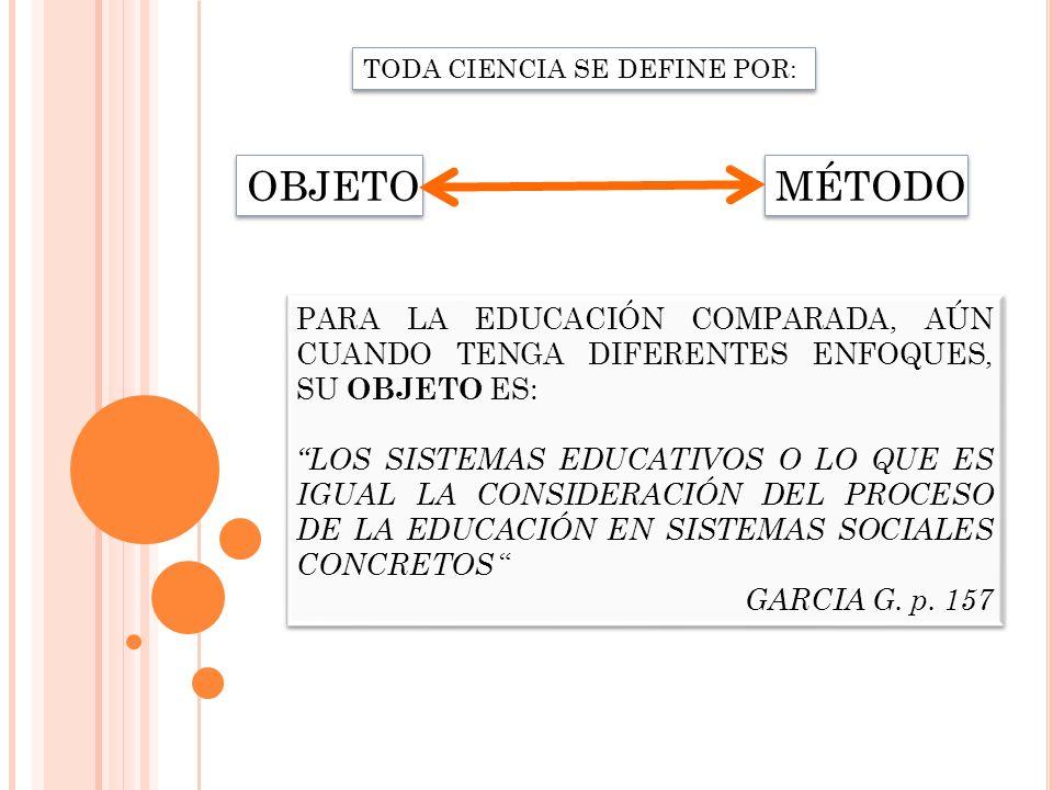 TODA CIENCIA SE DEFINE POR: OBJETO MÉTODO PARA LA EDUCACIÓN COMPARADA, AÚN CUANDO TENGA DIFERENTES ENFOQUES, SU OBJETO ES: LOS SISTEMAS EDUCATIVOS O L