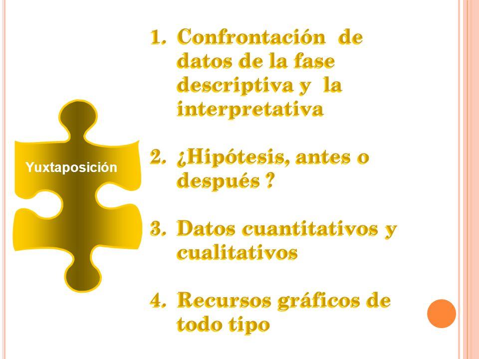 Yuxtaposición 1.Confrontación de datos de la fase descriptiva y la interpretativa 2.¿Hipótesis, antes o después ? 3.Datos cuantitativos y cualitativos