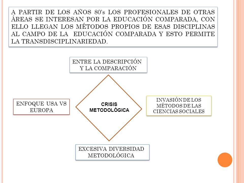 A PARTIR DE LOS AÑOS 80s LOS PROFESIONALES DE OTRAS ÁREAS SE INTERESAN POR LA EDUCACIÓN COMPARADA, CON ELLO LLEGAN LOS MÉTODOS PROPIOS DE ESAS DISCIPL
