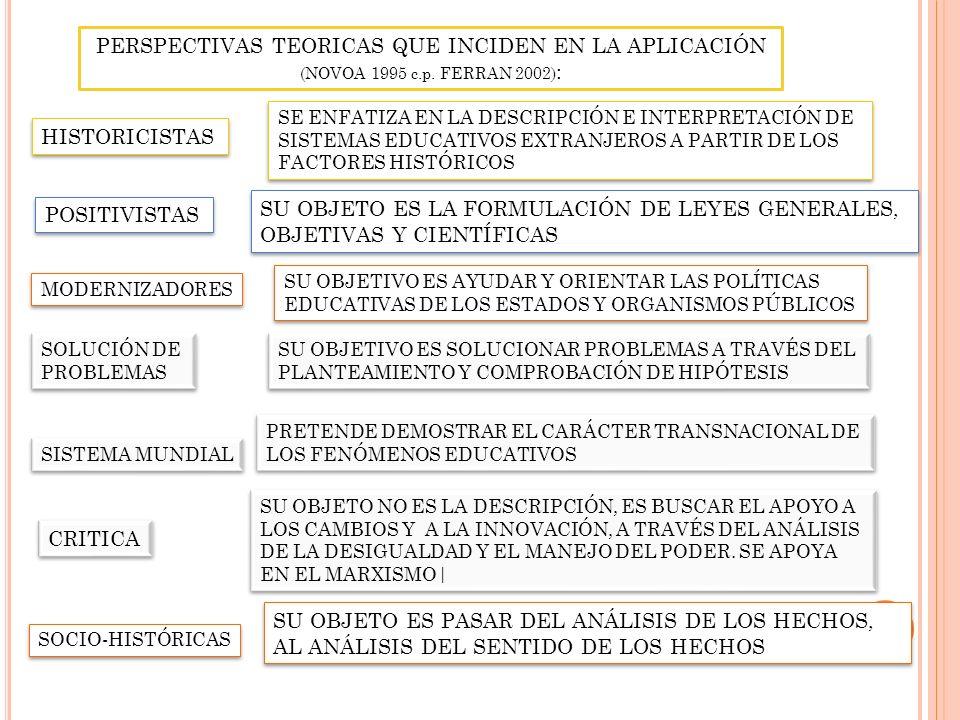 PERSPECTIVAS TEORICAS QUE INCIDEN EN LA APLICACIÓN (NOVOA 1995 c.p. FERRAN 2002) : HISTORICISTAS POSITIVISTAS MODERNIZADORES SOLUCIÓN DE PROBLEMAS SOL