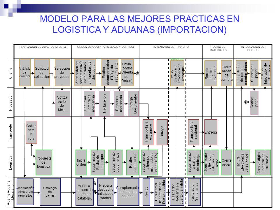 MODELO PARA LAS MEJORES PRACTICAS EN LOGISTICA Y ADUANAS (IMPORTACION) PLANEACION DE ABASTECIMIENTOORDEN DE COMPRA/ RELEASE Y SURTIDOINVENTARIO EN TRA