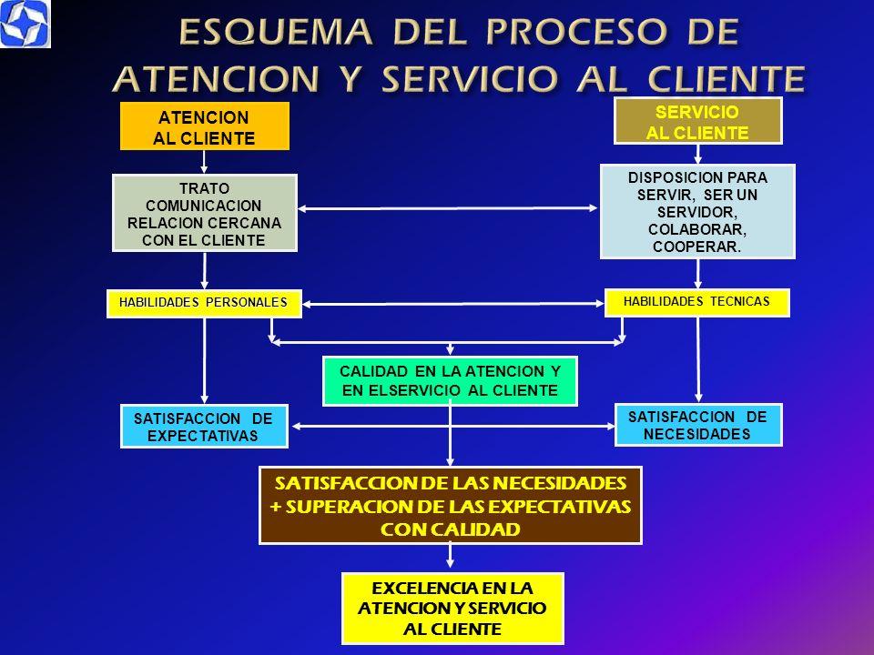EL CLIENTE TODOS LOS EMPLEADOS DE LA EMPRESA EL CLIENTE ES EL JEFE