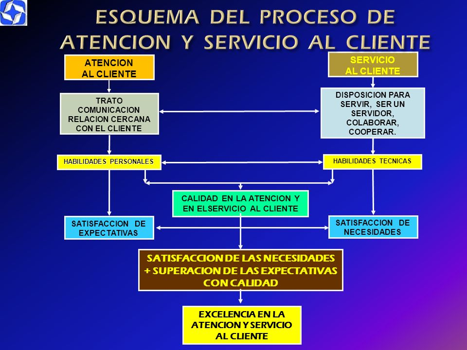 COMPONENTES DE BUEN SERVICIO EN 12345600 1 SEGURIDAD 1335 12 2 CREDIBILIDAD 174 12 3 COMUNICACION 1740 12 4 COMPRENSION 381 12 5 ACCESIBILIDAD 264 12