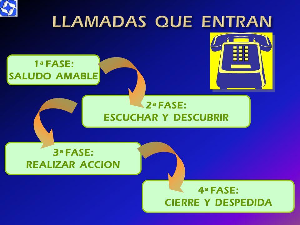 VENTAJAS DEL TELEFONO INCONVENIENTES DEL TELEFONO Rápido Reduce costos Mayor cobertura a clientes Eficaz herramienta de prospección de mercado Proporc