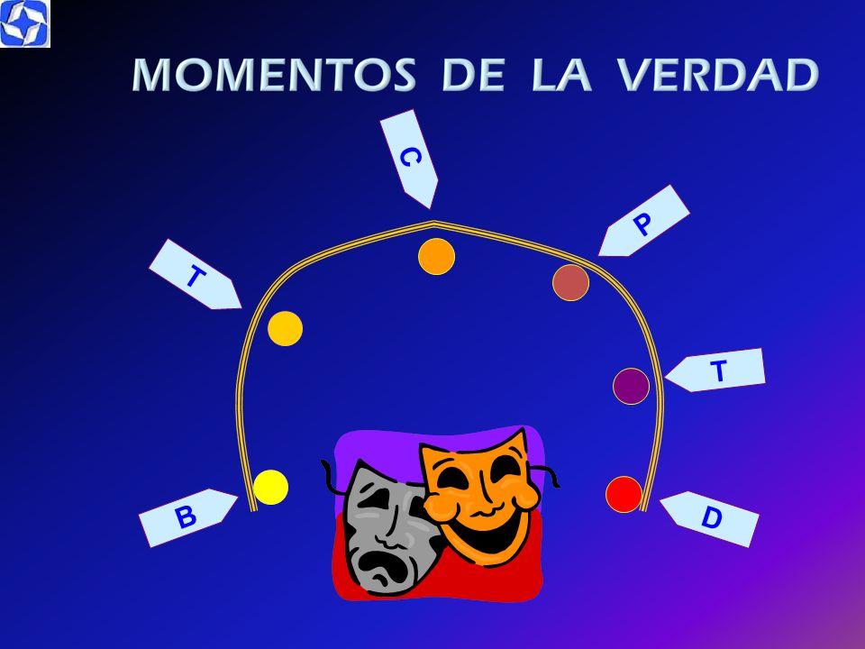 Invertido MOMENTO DE LA VERDAD Organigrama Invertido L O S C L I E N T E S