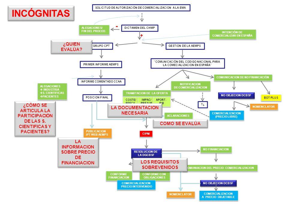 SOLICITUD DE AUTORIZACIÓN DE COMERCIALIZACION A LA EMA DICTAMEN DEL CHMP + - ALEGACIONES/ FIN DEL PROCED. ALEGACIONES/ FIN DEL PROCED. GRUPO CPTGESTIO