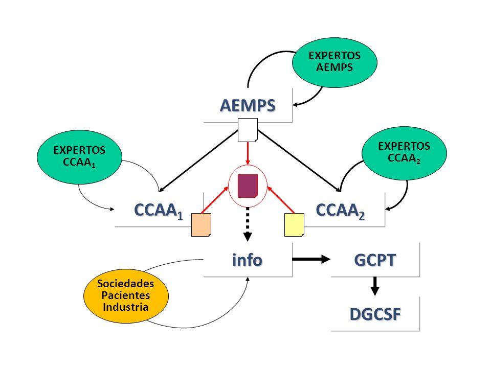 AEMPS EXPERTOS AEMPS CCAA 1 CCAA 2 EXPERTOS CCAA 2 EXPERTOS CCAA 1 infoGCPT DGCSF Sociedades Pacientes Industria