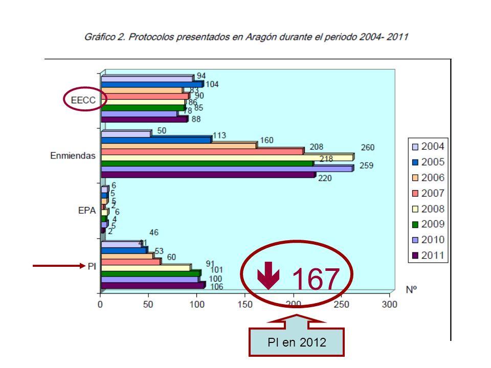 167 PI en 2012