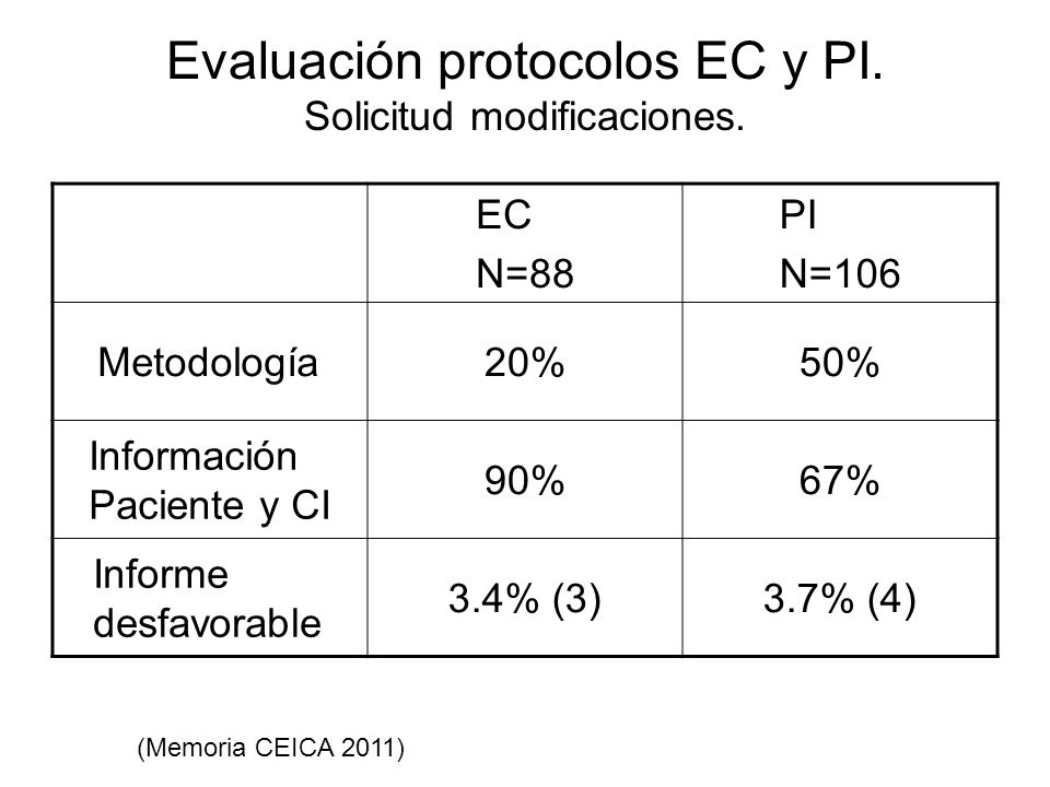 Evaluación protocolos EC y PI. Solicitud modificaciones. EC N=88 PI N=106 Metodología20%50% Información Paciente y CI 90%67% Informe desfavorable 3.4%