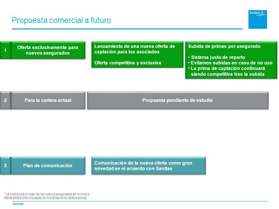 Sanitas Propuesta comercial a futuro Lanzamiento de una nueva oferta de captación para los asociados Oferta competitiva y exclusiva Lanzamiento de una