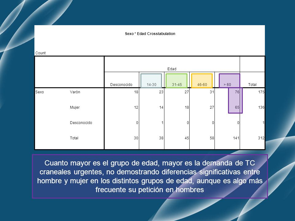 Clinica * Edad Crosstabulation Count Edad > 60Total ClinicaSin datos clínicos1331 ACV72112 TCE2887 Tumor914 Cefalea425 Meningitis410 Patología órbita16 Psiquiátrico37 Epilepsia111 Disminución del nivel de conciencia 69 Total141312 Clinica * Edad Crosstabulation Count Edad Desconocido14-3031-4546-60 ClinicaSin datos clínicos9432 ACV53725 TCE9171617 Tumor1130 Cefalea0777 Meningitis0240 Patología órbita0122 Psiquiátrico2101 Epilepsia3232 Disminución del nivel de conciencia 1002 Total30384558 El ACV es la clínica de sospecha por la que se realizan más TC de cráneo urgentes en nuestro centro, a expensas de los mayores de 45 años.