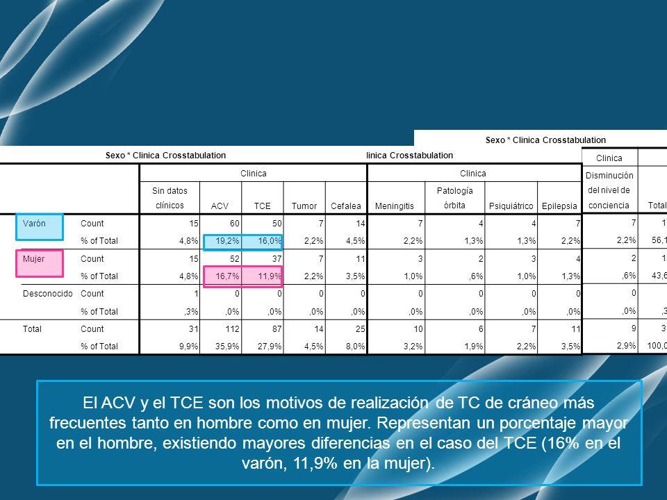 Sexo * Clinica Crosstabulation Clinica Disminución del nivel de concienciaTotal SexoVarónCount7175 % of Total2,2%56,1% MujerCount2136 % of Total,6%43,6% DesconocidoCount01 % of Total,0%,3% TotalCount9312 % of Total2,9%100,0% Sexo * Clinica Crosstabulation Clinica Meningitis Patología órbitaPsiquiátricoEpilepsia SexoVarónCount7447 % of Total2,2%1,3% 2,2% MujerCount3234 % of Total1,0%,6%1,0%1,3% DesconocidoCount0000 % of Total,0% TotalCount106711 % of Total3,2%1,9%2,2%3,5% Sexo * Clinica Crosstabulation Clinica Sin datos clínicosACVTCETumorCefalea SexoVarónCount156050714 % of Total4,8%19,2%16,0%2,2%4,5% MujerCount155237711 % of Total4,8%16,7%11,9%2,2%3,5% DesconocidoCount10000 % of Total,3%,0% TotalCount31112871425 % of Total9,9%35,9%27,9%4,5%8,0% El ACV y el TCE son los motivos de realización de TC de cráneo más frecuentes tanto en hombre como en mujer.