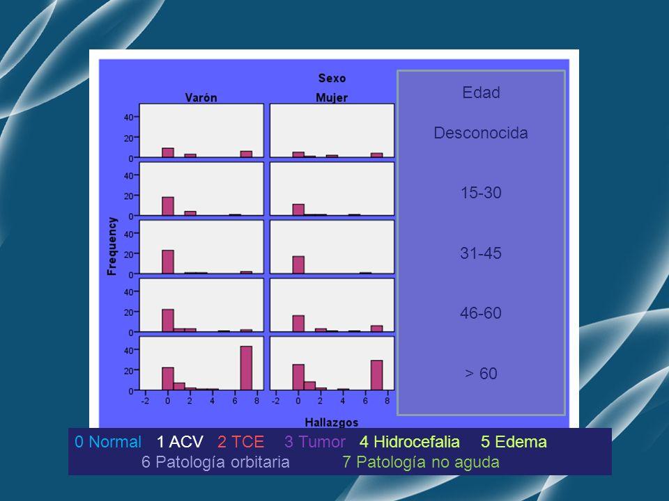 Edad Desconocida 15-30 31-45 46-60 > 60 0 Normal 1 ACV 2 TCE 3 Tumor 4 Hidrocefalia 5 Edema 6 Patología orbitaria7 Patología no aguda