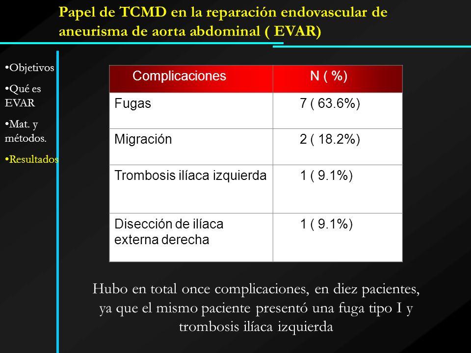 Papel de TCMD en la reparación endovascular de aneurisma de aorta abdominal ( EVAR) Complicaciones N ( %) Fugas 7 ( 63.6%) Migración 2 ( 18.2%) Trombo