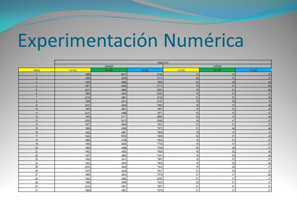 Experimentación Numérica Algoritmo GRASPVORAZ IndiceN=100N=150N=200N=100N=150N=200 11985500781283147 2198549458174323147 31938499278623246 41907485281