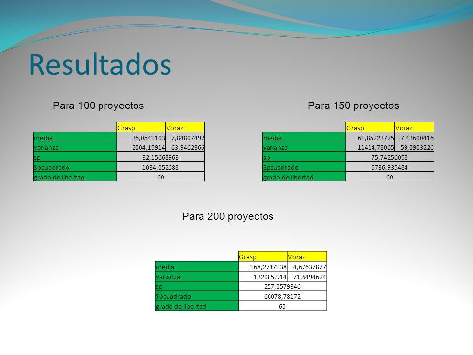 GraspVoraz media36,05411037,84807492 varianza2004,1591463,9462366 sp32,15668963 Spcuadrado1034,052688 grado de libertad60 Para 100 proyectos Para 200