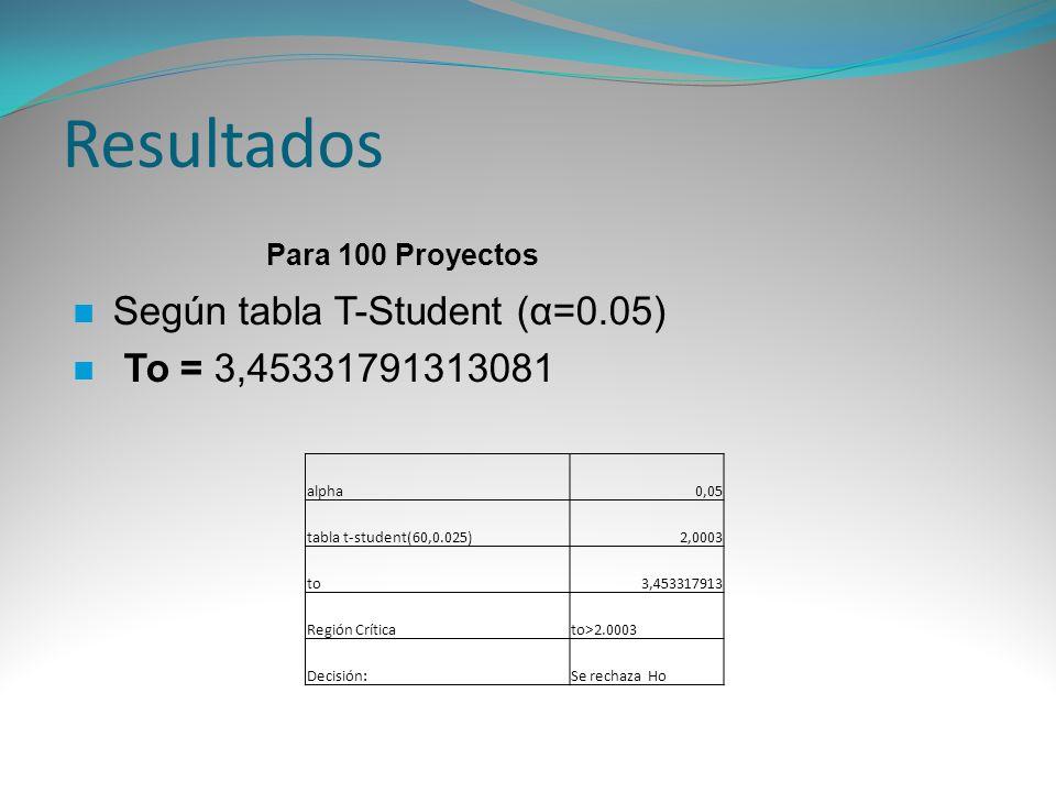 Resultados Según tabla T-Student (α=0.05) To = 3,45331791313081 alpha0,05 tabla t-student(60,0.025)2,0003 to3,453317913 Región Críticato>2.0003 Decisi