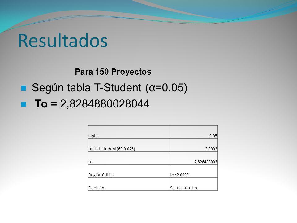 Resultados Para 150 Proyectos Según tabla T-Student (α=0.05) To = 2,8284880028044 alpha0,05 tabla t-student(60,0.025)2,0003 to2,828488003 Región Críti