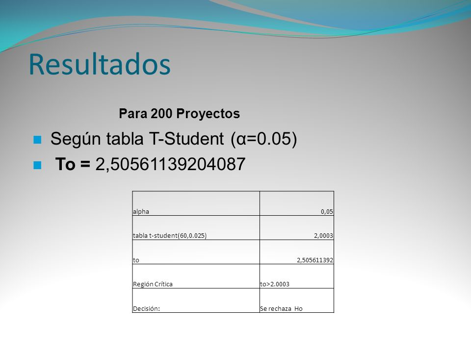 Resultados Para 200 Proyectos Según tabla T-Student (α=0.05) To = 2,50561139204087 alpha0,05 tabla t-student(60,0.025)2,0003 to2,505611392 Región Crít