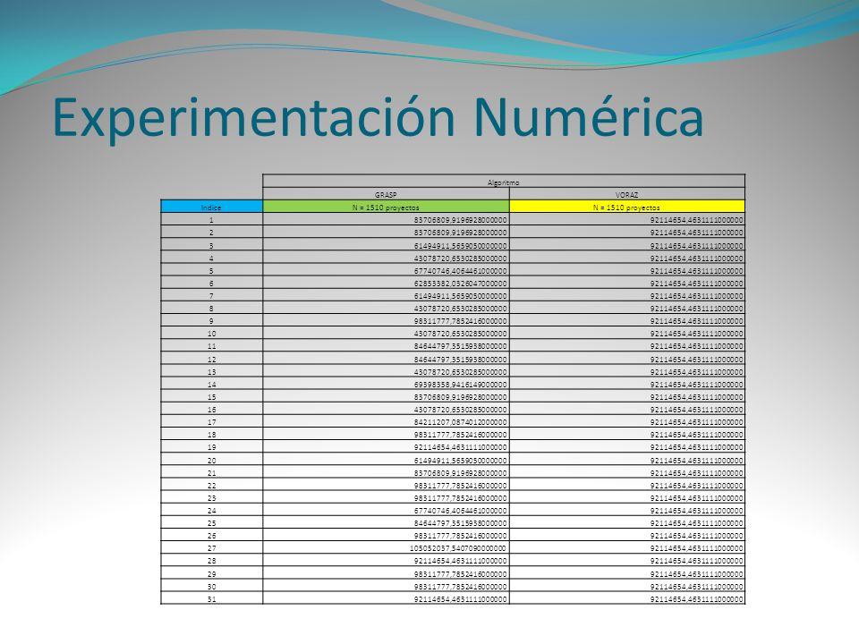 Experimentación Numérica Algoritmo GRASPVORAZ IndiceN = 1510 proyectos 183706809,919692800000092114654,4631111000000 283706809,919692800000092114654,4
