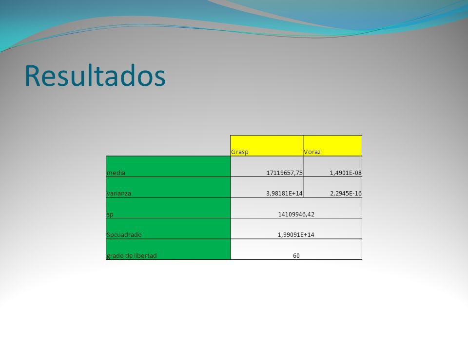 Resultados GraspVoraz media17119657,751,4901E-08 varianza3,98181E+142,2945E-16 sp14109946,42 Spcuadrado1,99091E+14 grado de libertad60