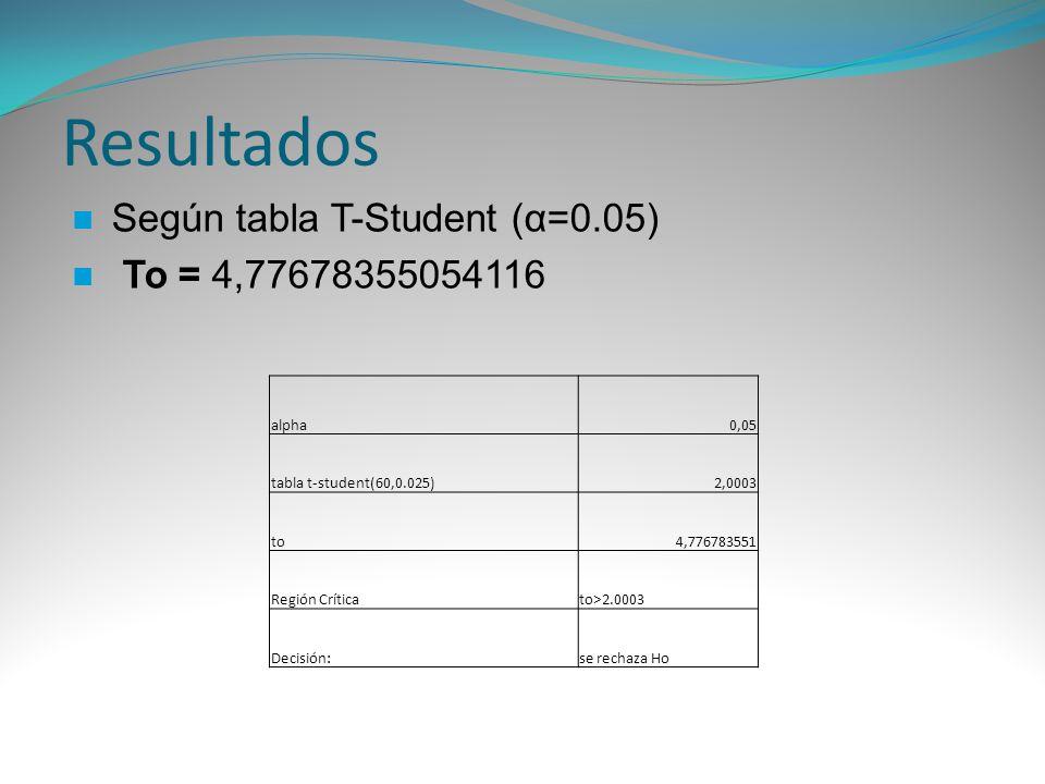 Resultados alpha0,05 tabla t-student(60,0.025)2,0003 to4,776783551 Región Críticato>2.0003 Decisión:se rechaza Ho Según tabla T-Student (α=0.05) To =