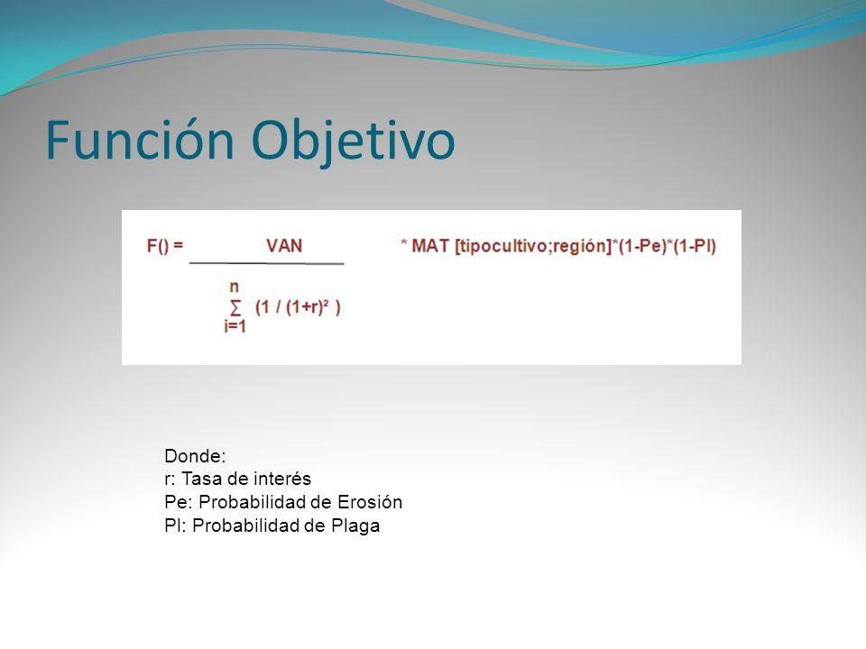 Función Objetivo Donde: r: Tasa de interés Pe: Probabilidad de Erosión Pl: Probabilidad de Plaga