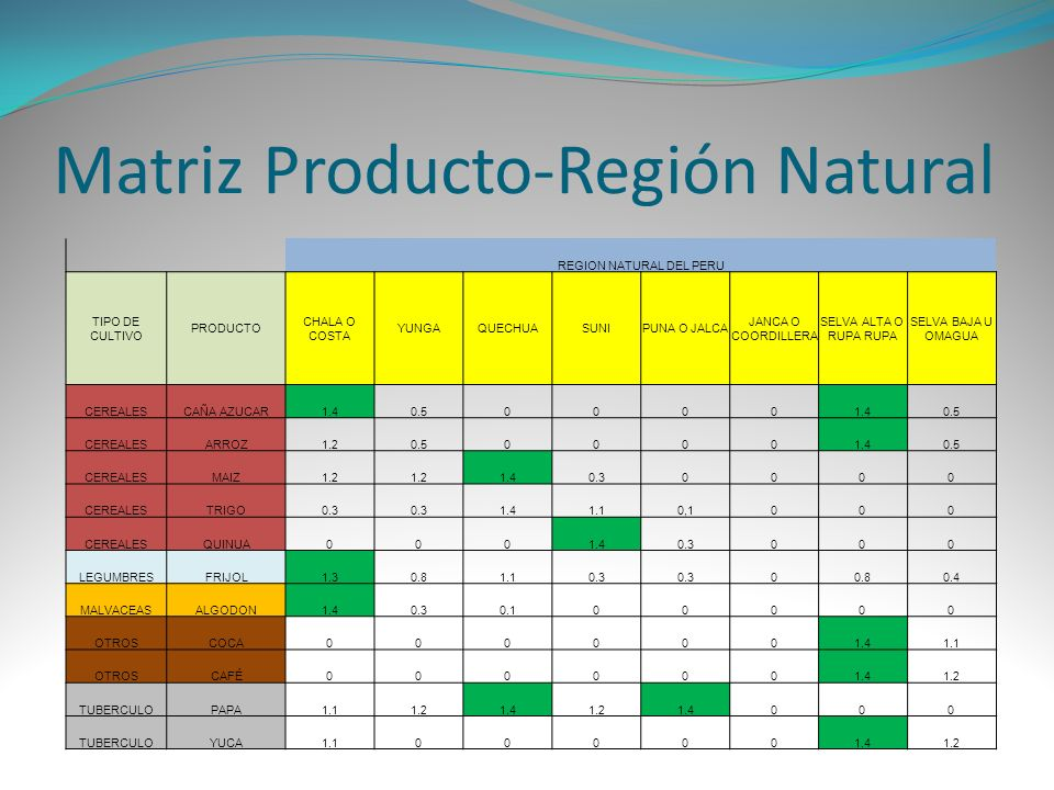 Matriz Producto-Región Natural REGION NATURAL DEL PERU TIPO DE CULTIVO PRODUCTO CHALA O COSTA YUNGAQUECHUASUNIPUNA O JALCA JANCA O COORDILLERA SELVA A