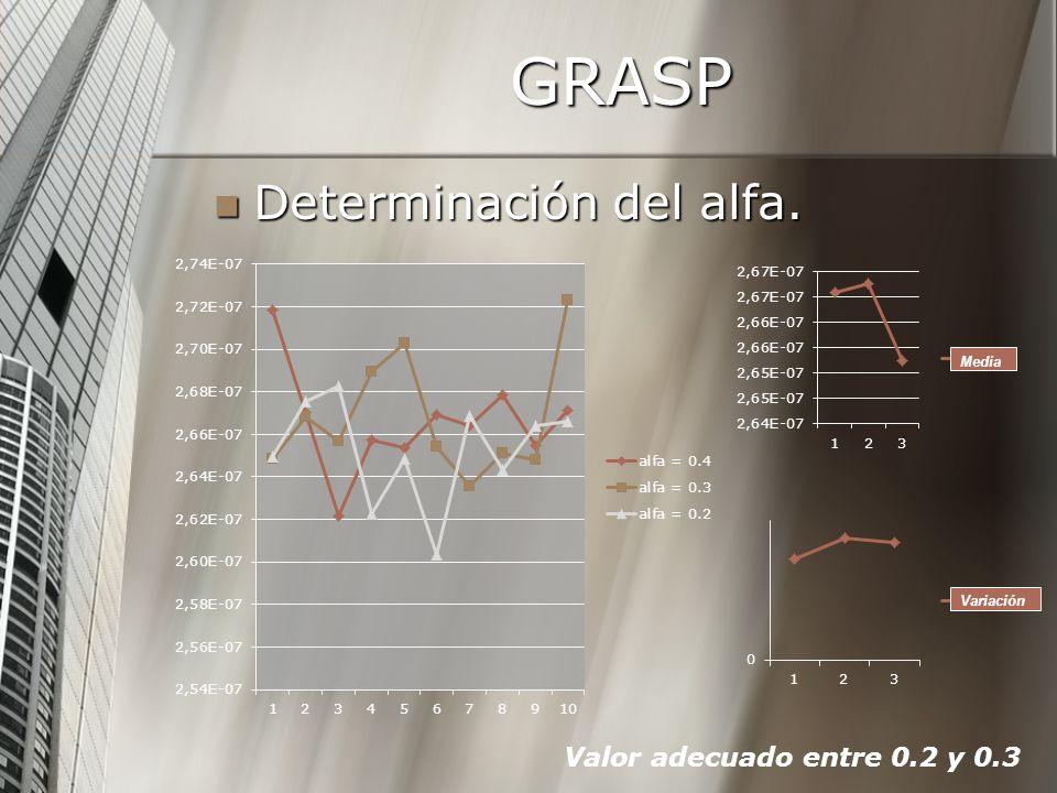GRASP Determinación del alfa. Determinación del alfa. Variación Media Valor adecuado entre 0.2 y 0.3