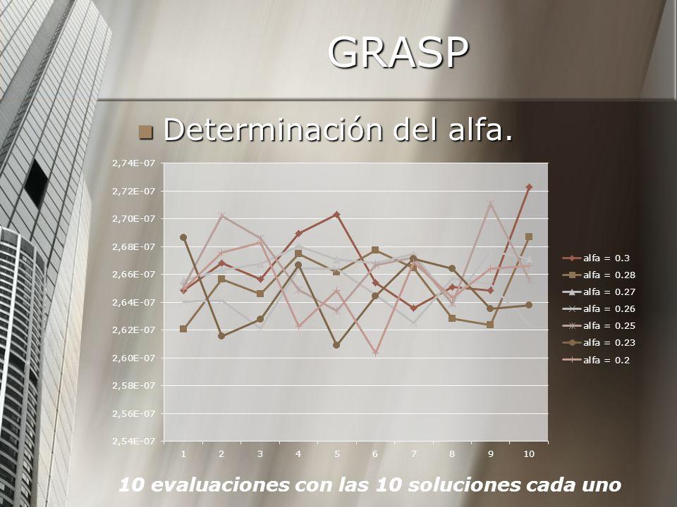 GRASP Determinación del alfa. Determinación del alfa. 10 evaluaciones con las 10 soluciones cada uno