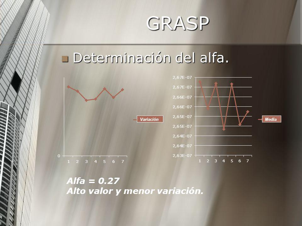 GRASP Determinación del alfa. Determinación del alfa. VariaciónMedia Alfa = 0.27 Alto valor y menor variación.