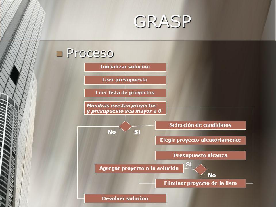 GRASP Leer lista de proyectos Mientras existan proyectos y presupuesto sea mayor a 0 Selección de candidatos Leer presupuesto Proceso Proceso Elegir p