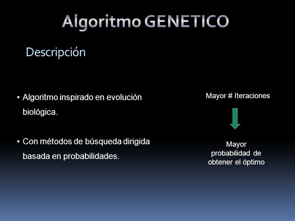 Algoritmo GENETICO Operan de forma simultánea con varias soluciones Usan operadores probabilísticos Pueden tardar mucho en converger, o no converger en absoluto Resulta sumamente fácil ejecutarlos en las modernas arquitecturas.