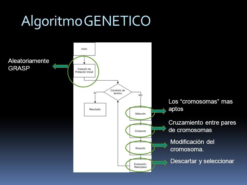 Algoritmo GENETICO Aleatoriamente GRASP Los cromosomas mas aptos Cruzamiento entre pares de cromosomas Modificación del cromosoma.