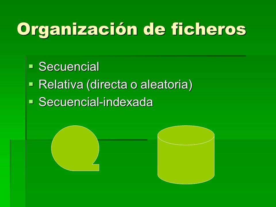 Organización de ficheros Secuencial Secuencial Relativa (directa o aleatoria) Relativa (directa o aleatoria) Secuencial-indexada Secuencial-indexada