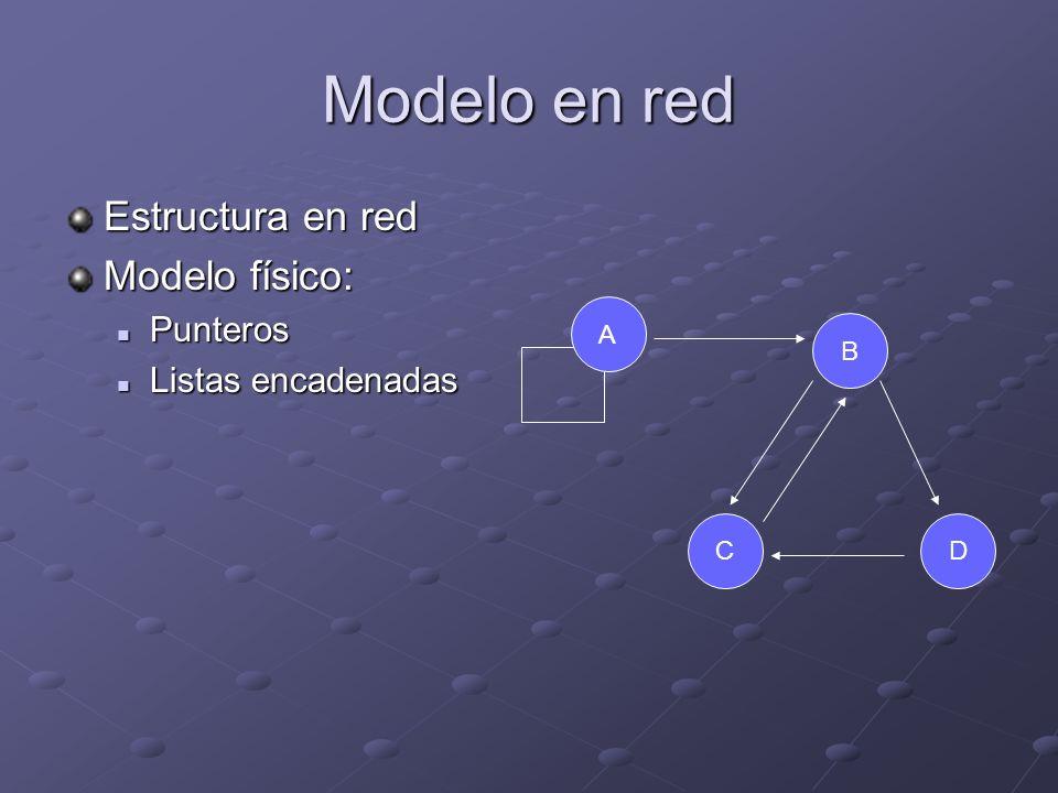 Modelo en red Estructura en red Modelo físico: Punteros Punteros Listas encadenadas Listas encadenadas B DC A