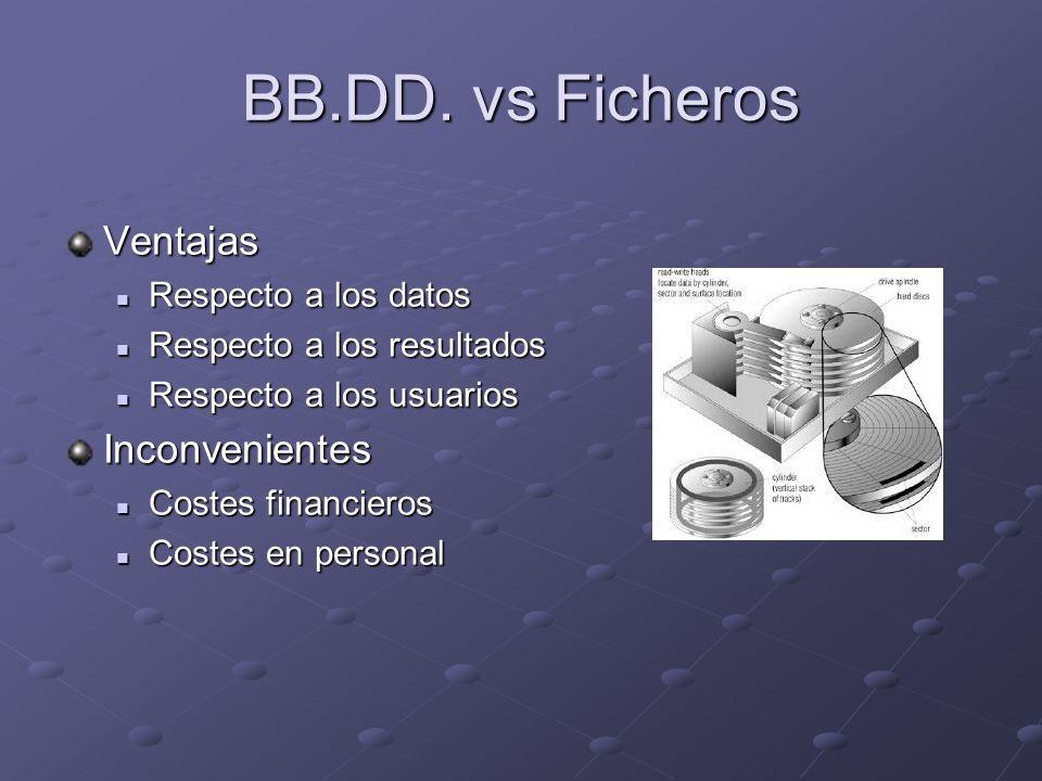 BB.DD. vs Ficheros Ventajas Respecto a los datos Respecto a los datos Respecto a los resultados Respecto a los resultados Respecto a los usuarios Resp