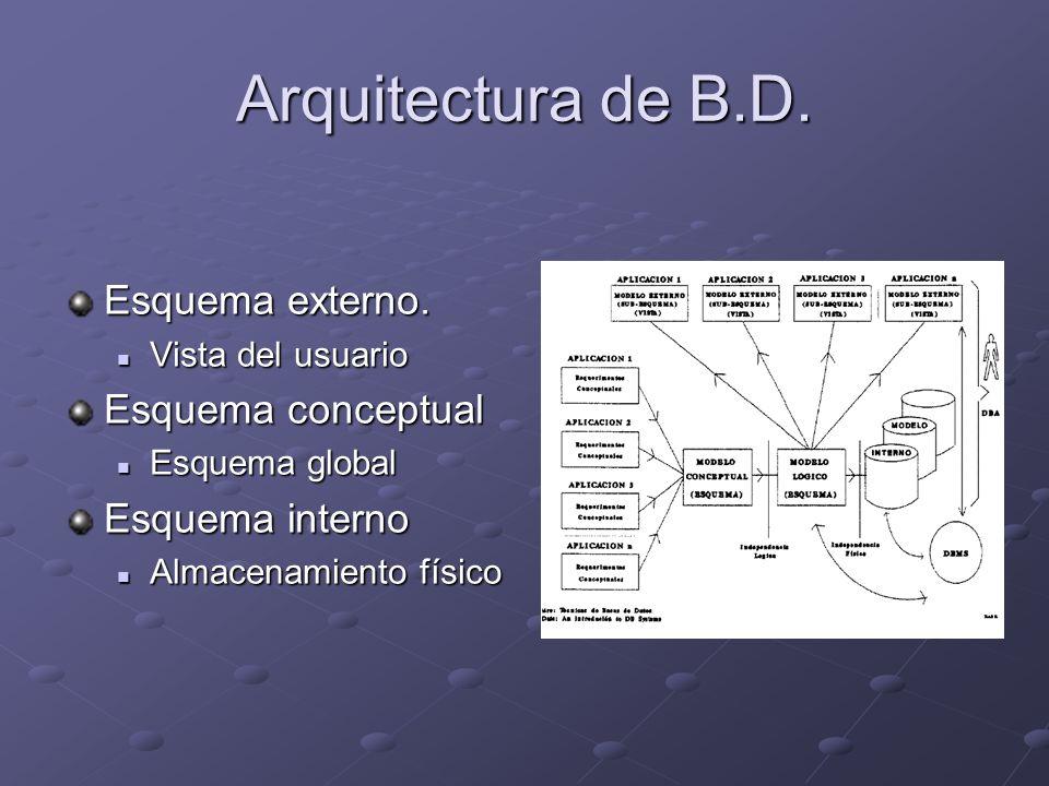 Arquitectura de B.D. Esquema externo. Vista del usuario Vista del usuario Esquema conceptual Esquema global Esquema global Esquema interno Almacenamie