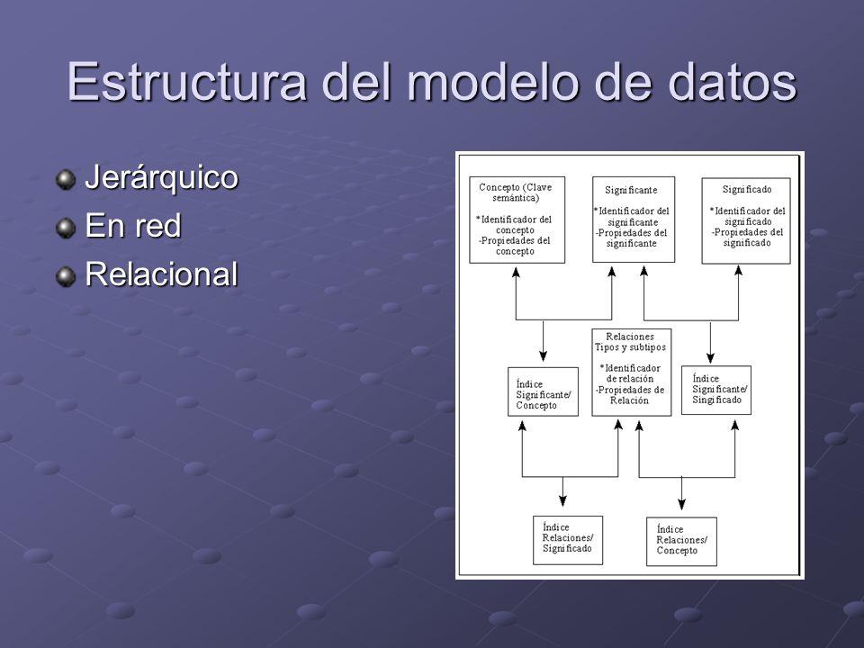Estructura del modelo de datos Jerárquico En red Relacional
