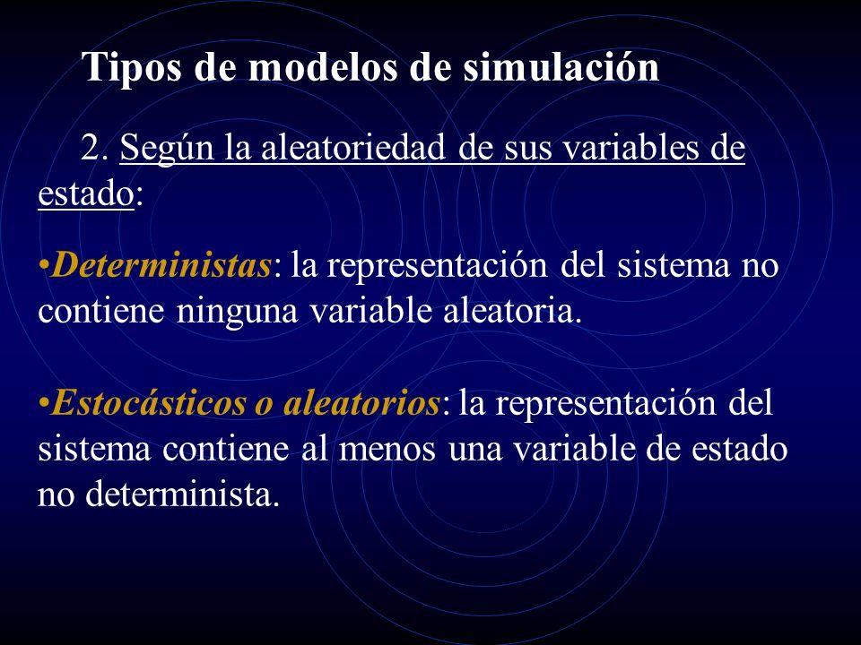 Tipos de modelos de simulación 2. Según la aleatoriedad de sus variables de estado: Deterministas: la representación del sistema no contiene ninguna v