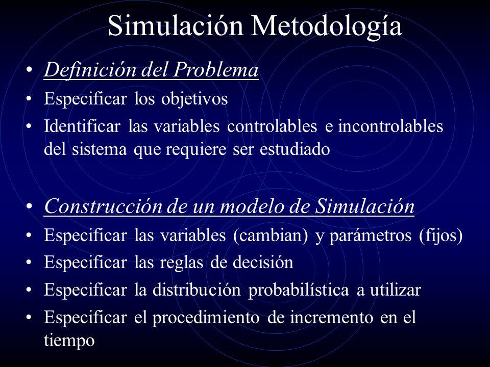 Simulación Metodología Definición del Problema Especificar los objetivos Identificar las variables controlables e incontrolables del sistema que requi