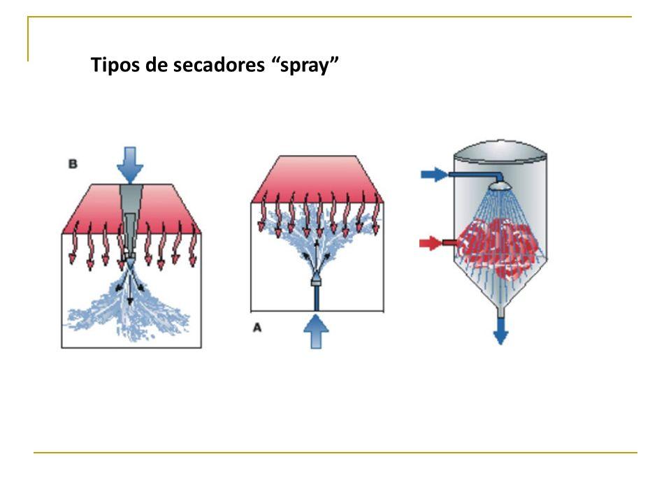 Tipos de secadores spray