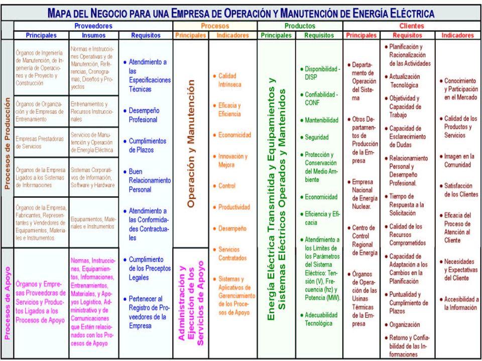 1919 Jorge Nemésio Sousa - VII Cong. Intern. de Mantenimiento - Bogota, 2005 - BSC en la Gestión de Mantenimiento El Mapa Del Negocio El Mapa del Nego