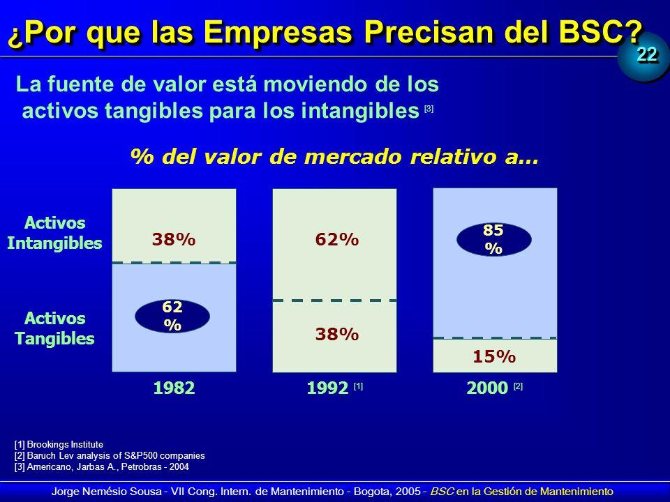 2222 Jorge Nemésio Sousa - VII Cong. Intern. de Mantenimiento - Bogota, 2005 - BSC en la Gestión de Mantenimiento ¿ Por que las Empresas Precisan del