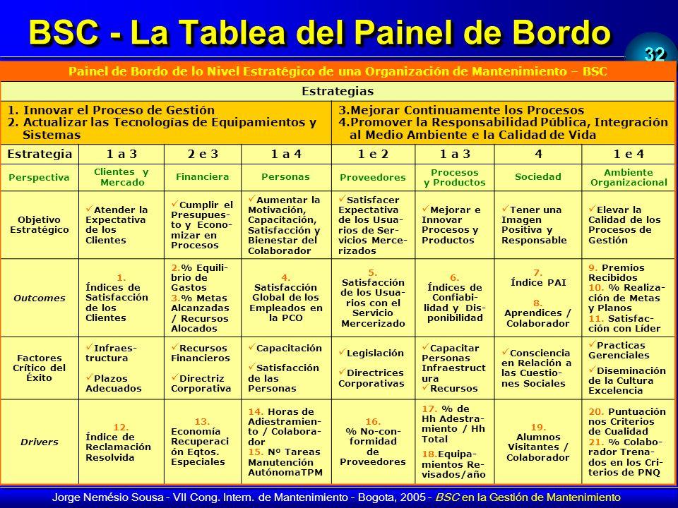 3232 Jorge Nemésio Sousa - VII Cong. Intern. de Mantenimiento - Bogota, 2005 - BSC en la Gestión de Mantenimiento BSC - La Tablea del Painel de Bordo