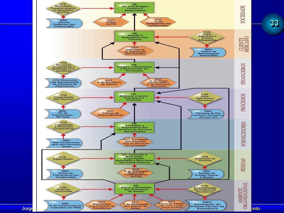 3333 Jorge Nemésio Sousa - VII Cong. Intern. de Mantenimiento - Bogota, 2005 - BSC en la Gestión de Mantenimiento BSC - El Mapa Estratégico Correlació
